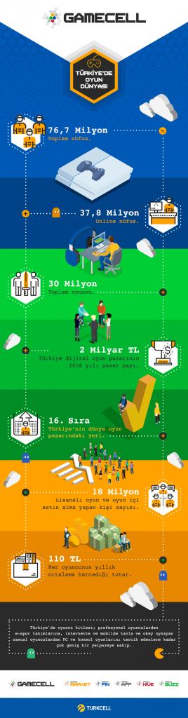 Oyun Pazarı Infografik