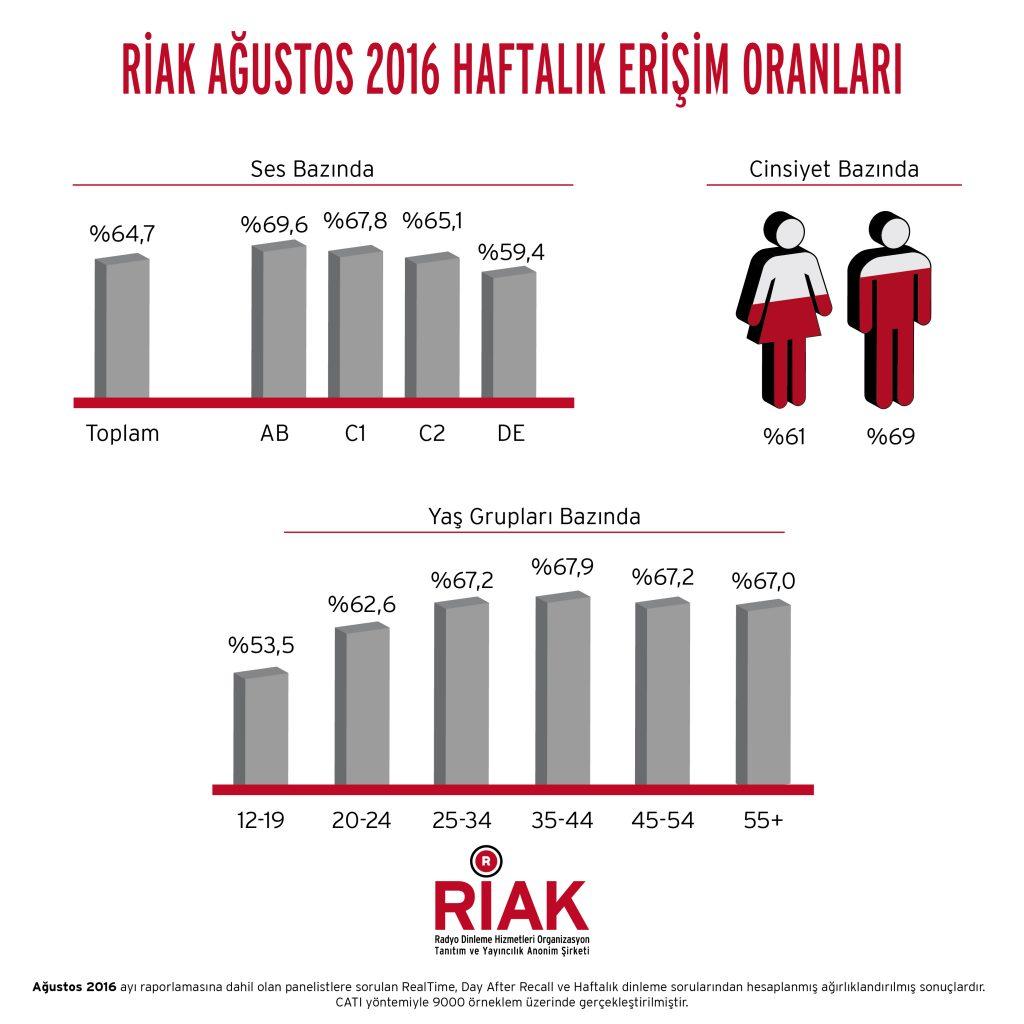 riak_agustos-01