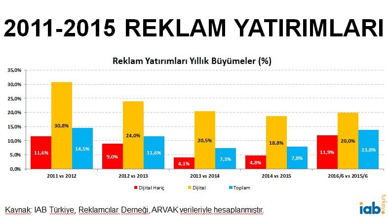 2011-2015-reklam-yatirimlari