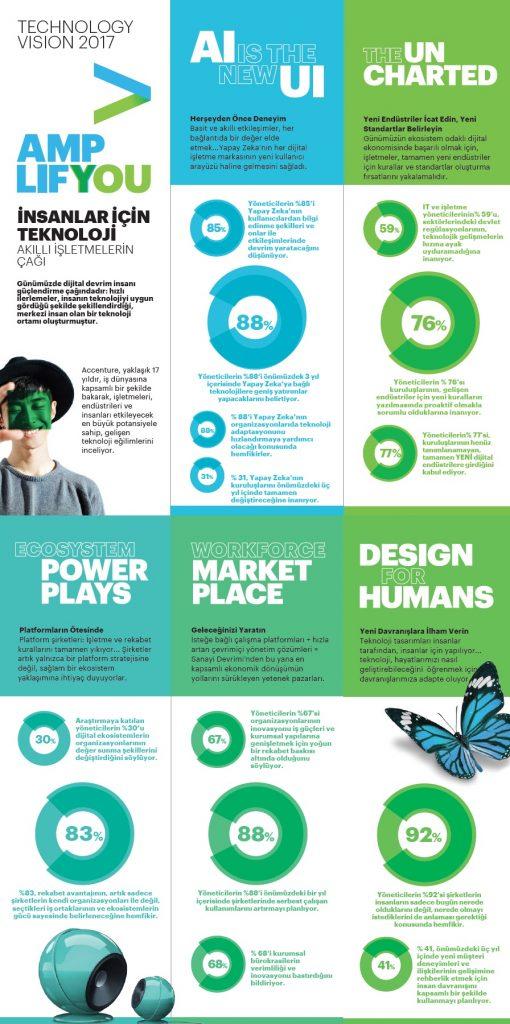 Accenture – Teknoloji Vizyonu 2017