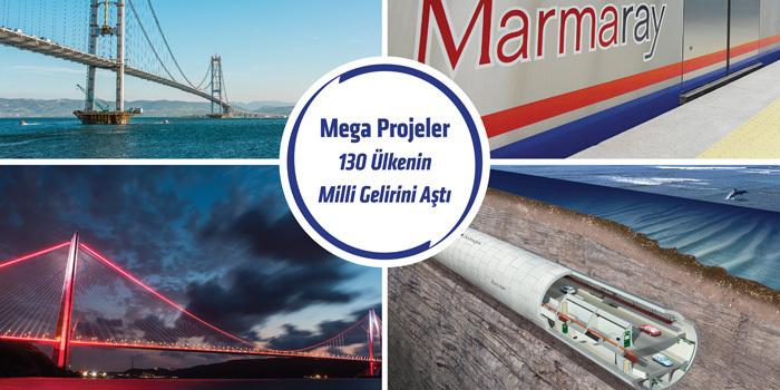 Mega projeler 130 milyar doları aştı