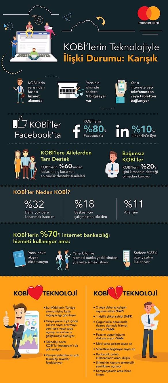 Her 3 KOBİ'den 1'i iki yıl içerisinde e-ticarete girmeyi planlıyor...