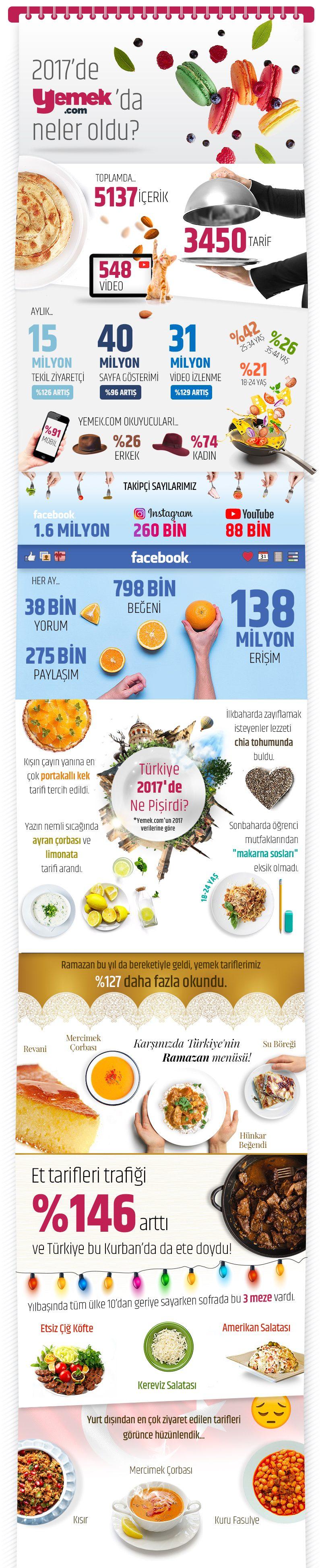 1515061481_Yemekcom_infografik_SON2_04012018