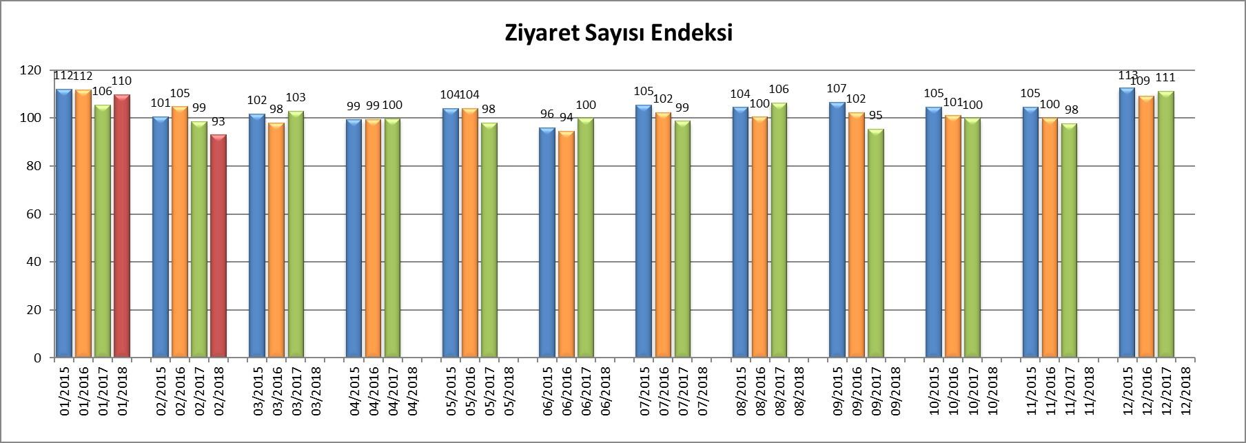 1522935554_Ziyaret_Say__s___Endeksi