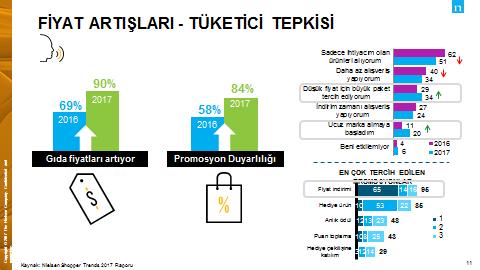 tüketici graf