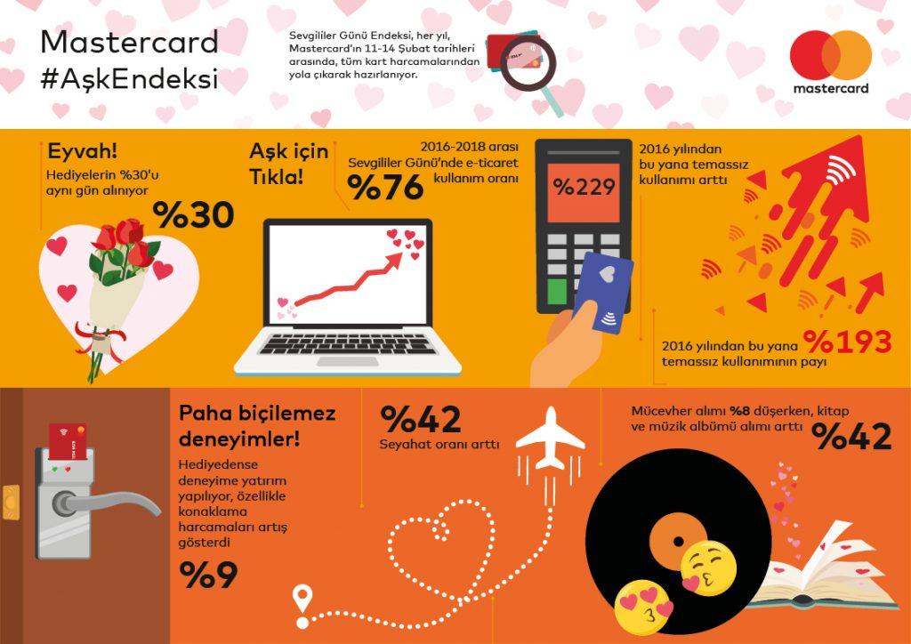 MC SevgililerGunu Infografik