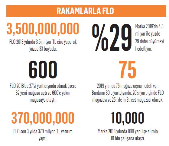 FLO'da hedef net: Dünya markası olmak