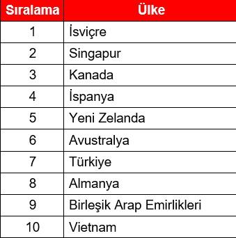 Yabancı çalışanlara göre Türkiye yaşamak için en iyi 10 ülkeden biri