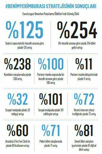 """""""Avrupa'nın en iyi pazarlama yapan takımı: Anadolu Efes"""""""
