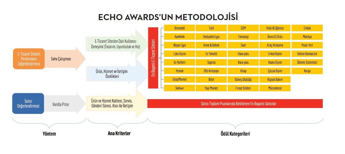 e-ticaretin en iyileri ilk kez ECHO Awards'da ödüllerine kavuşacak...
