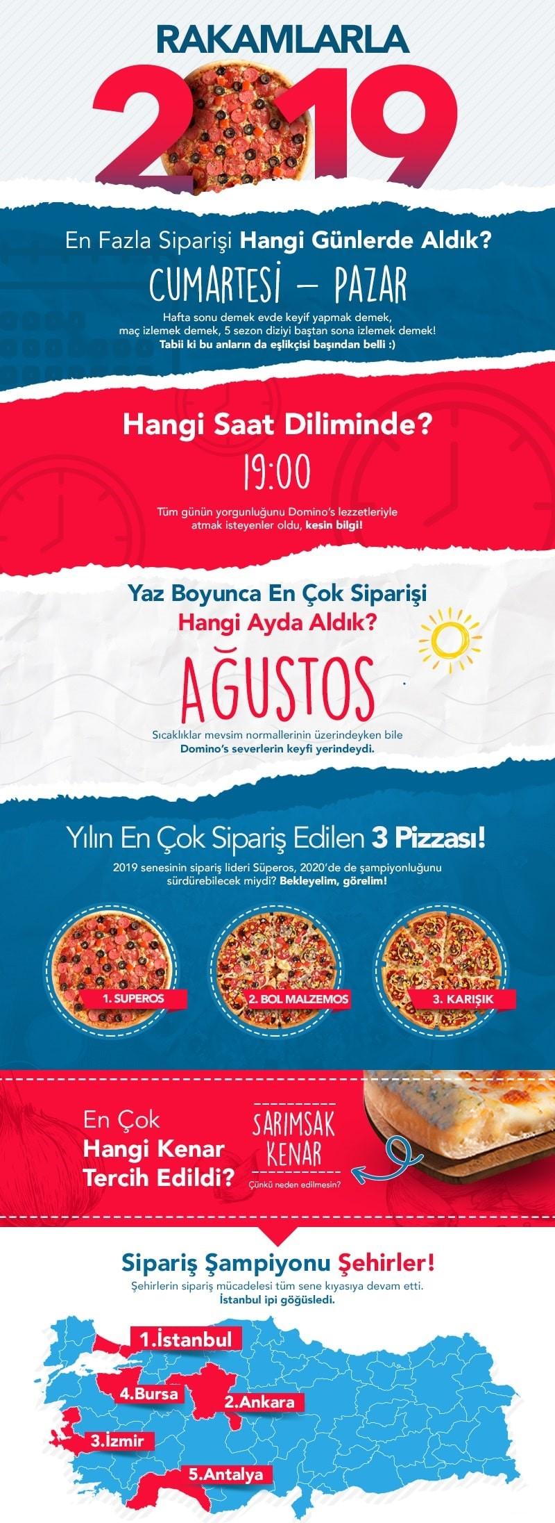 Domino's Pizza'dan pizza aşıklarının 2019 yolculuğu…