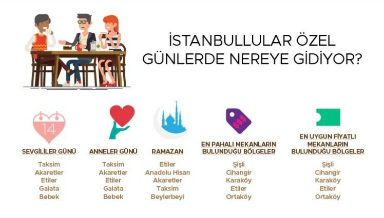 İstanbul'un yeme içme trendleri açıklandı