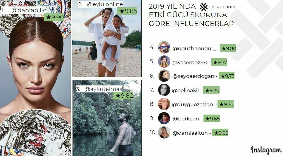 CreatorDen 2019 yılının en etkili influencer'larını açıkladı