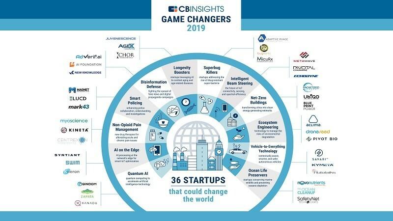 2019 yılının ezber bozan start-up'ları