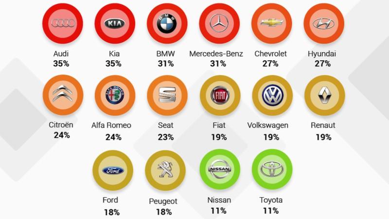 Trafikte en çok sinirlenenler Audi marka araç kullanan sürücüler oldu