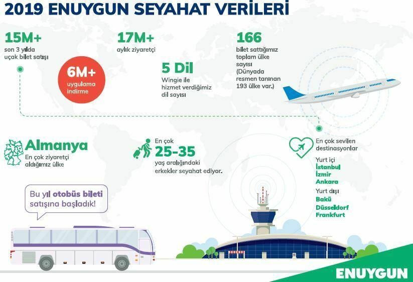 Enuygun.com yurt dışında Wingie markasıyla büyüyecek