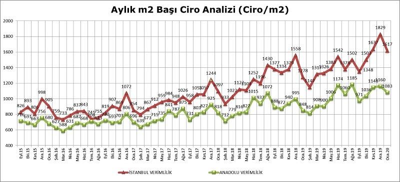 AVM Perakende Ciro Endeksi Ocak'ta yüzde 27,3 arttı