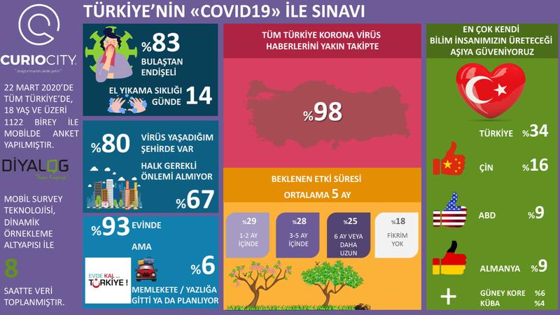 """""""Türkiye'nin COVID-19 ile Sınavı Araştırması""""na katılanların yarısı salgının 3 ay veya daha uzun süreceğini düşünüyor"""