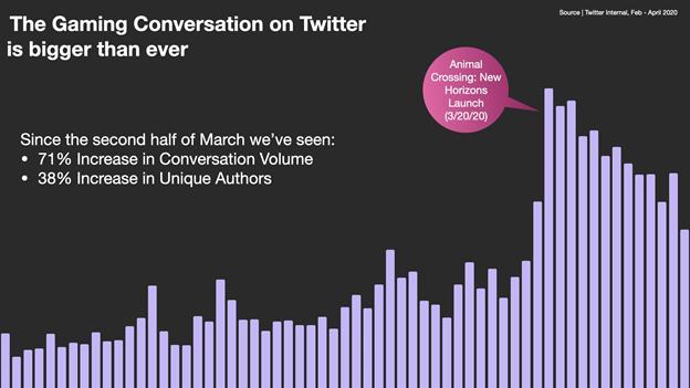 Twitter, hakkında en çok tweet atılan espor takımlarını ve oyunları açıkladı