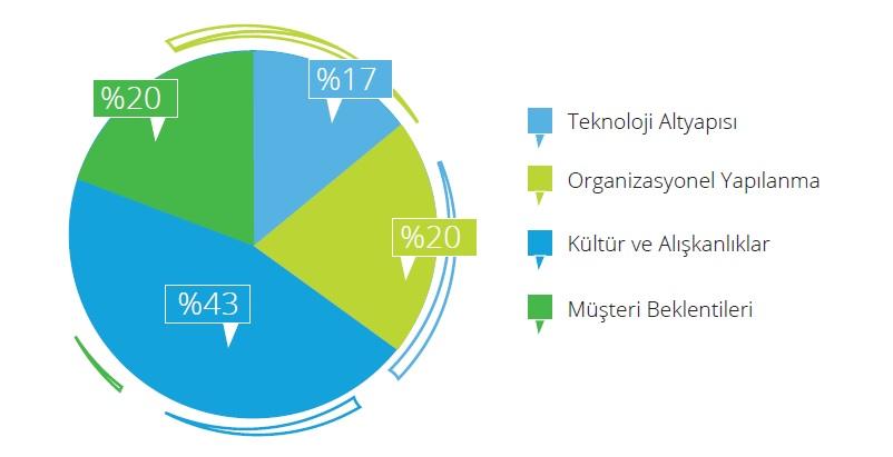 Deloitte araştırdı: Evden çalışma düzeni iş dünyasını nasıl etkiliyor?