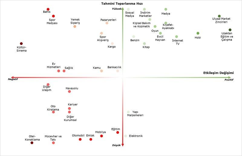 Deloitte analiz etti: Covid-19 salgını Türkiye'de hangi sektörleri ne kadar etkiledi?