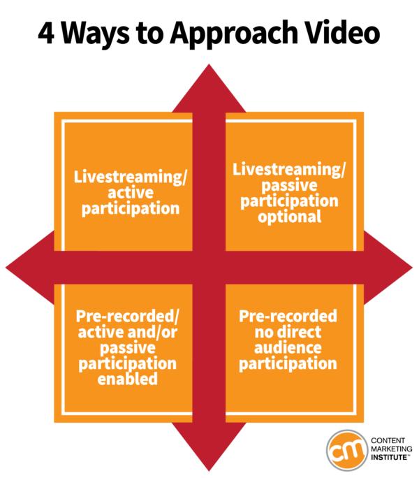 Duruma uygun en doğru mesajı videoyla nasıl verirsiniz?