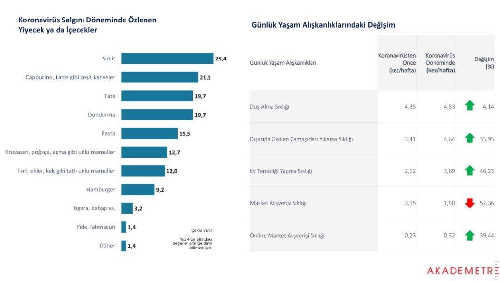 """Simide hasret büyüyor! Araştırmalara göre Türk halkı en çok """"simidi"""" özledi"""