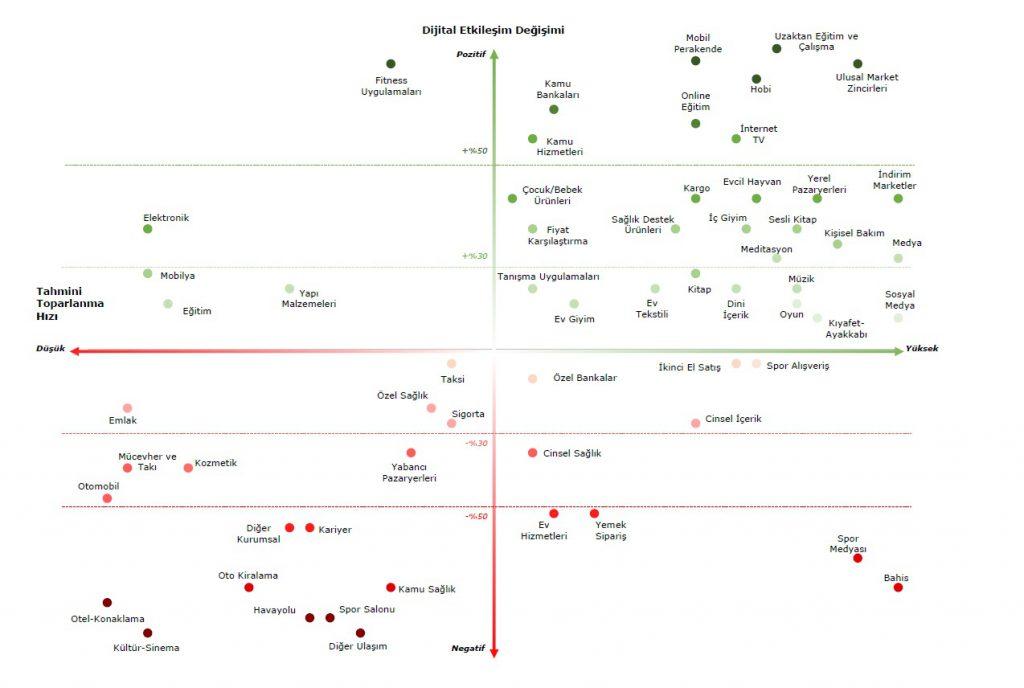 Deloitte, 60 kategoride salgının etkilerini analiz etti: Tüketicilerde fiyat hassasiyeti, sektörlerde dijitalleşme artıyor