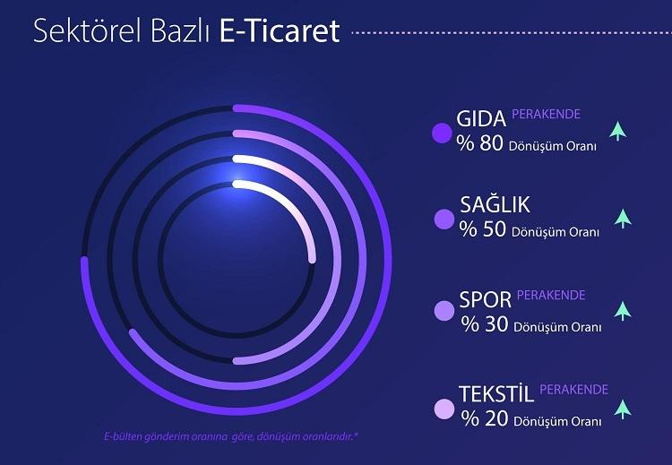"""Turgut Taneli: """"E-mail marketing her dönem çalışıyor"""""""