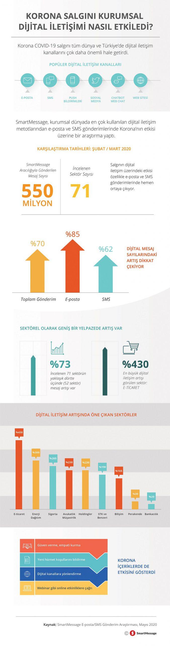 Korona salgını kurumsal dijital iletişimi daha ilk ayda yüzde 70 artırdı
