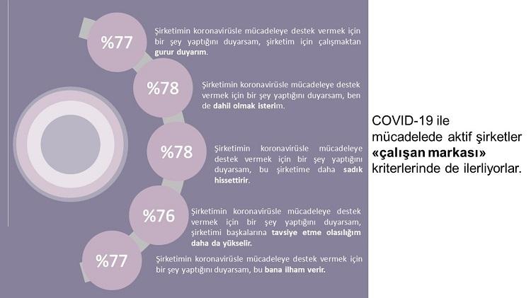 """Koronavirüs sürecinde toplum şirketlere """"gözüm üzerinizde"""" diyor"""
