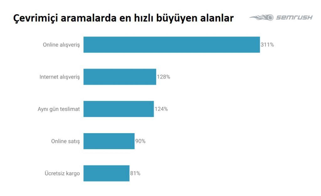"""Türkiye'de salgın sırasında """"Online Alışveriş"""" aramaları yüzde 311 arttı"""