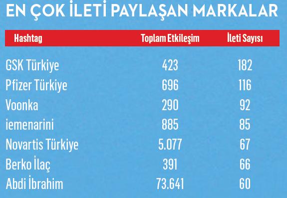 Türkiye'yi iyileştiren markalar