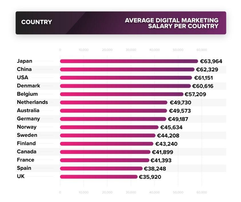 """Ülke, ülke """"dijital pazarlamacıların"""" maaşı"""