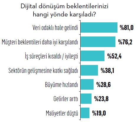 Türkiye'nin dijital markaları
