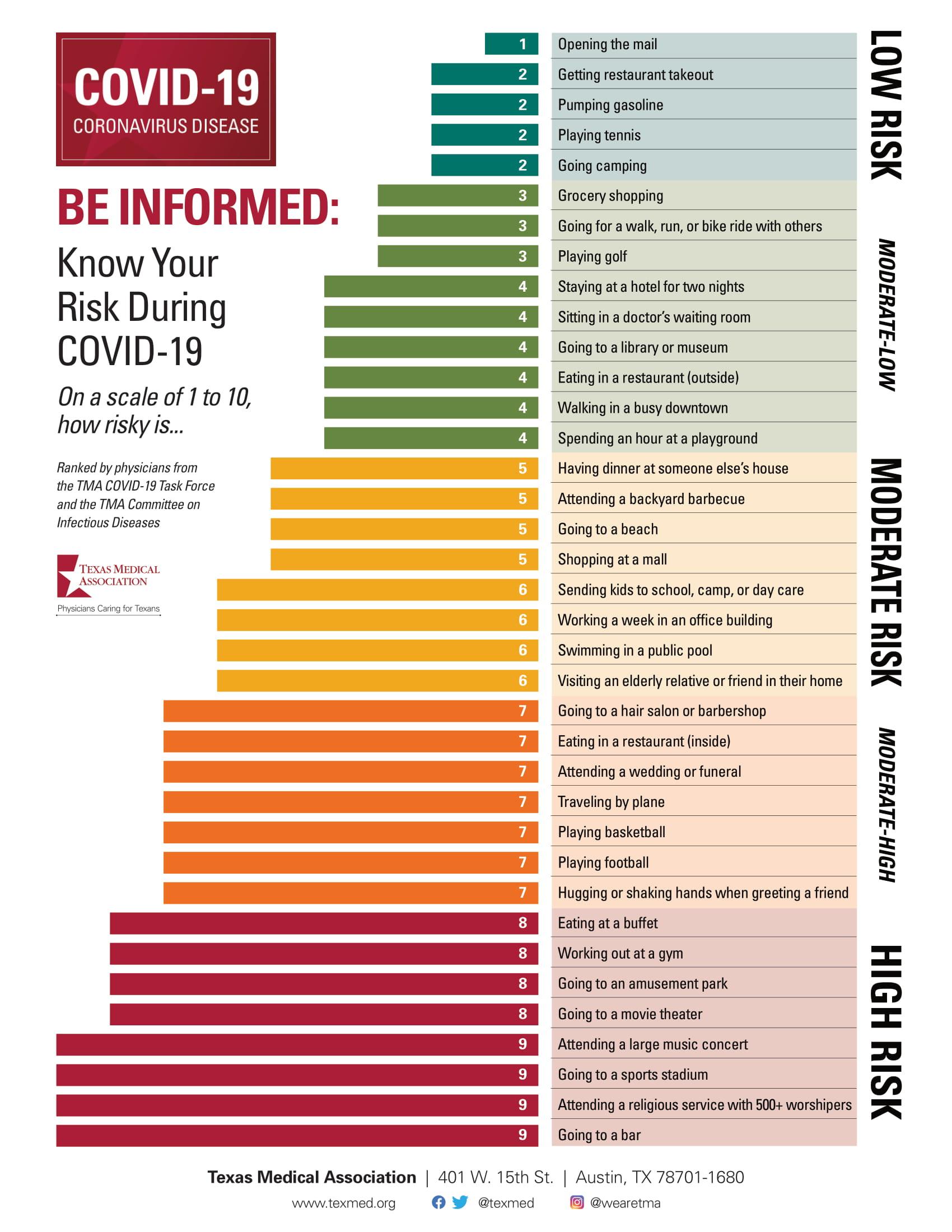 Hangi davranışlarımız koronavirüs riskini ne kadar arttırıyor?