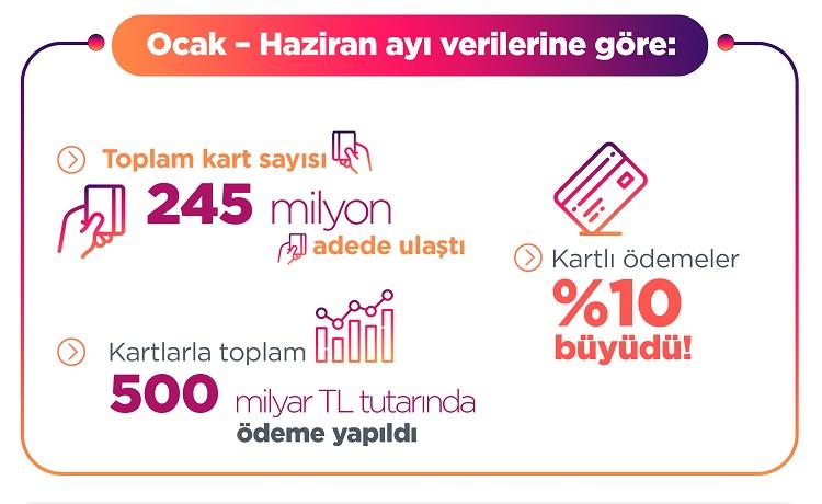 Türkiye yılın ilk 6 ayında 500 milyar TL'lik kartlı ödeme yaptı