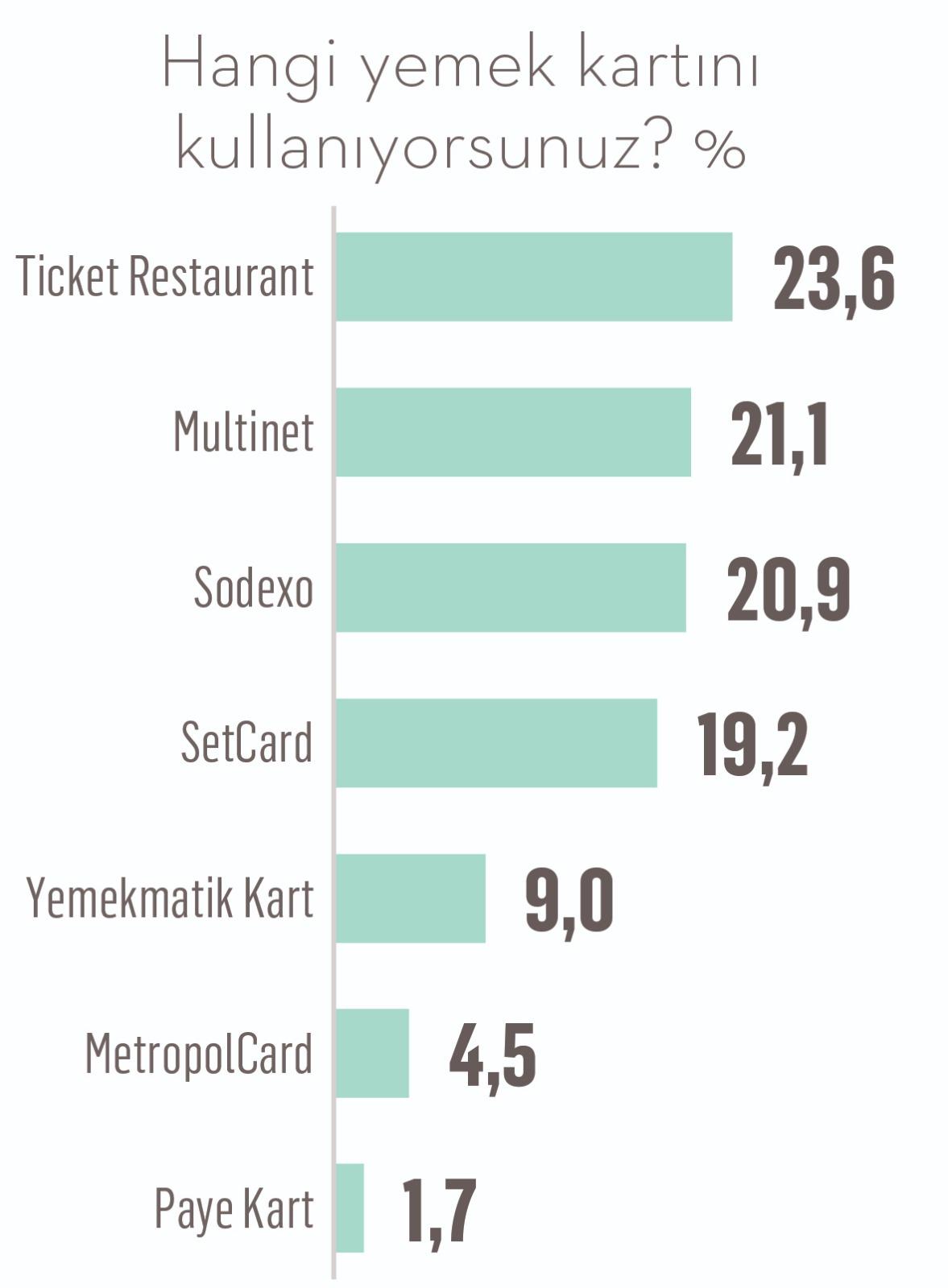 Yemek kartlarına ortalama 417 TL yükleniyor,kart bakiyesi ayın sonunu getiremiyor