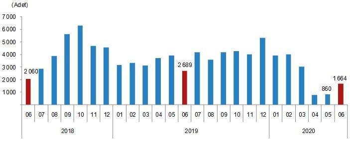 Türkiye'de 2020 Haziran ayında konut satışları yüzde 209,7 arttı