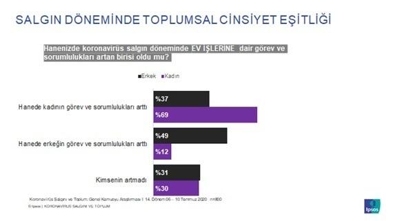 Türk halkına göre salgınla mücadelede en başarılı ülke Türkiye!
