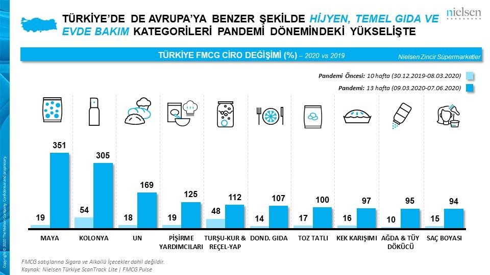 Pandemi, Türkiye'de hızlı tüketim ürünlerinin satışını arttırdı…