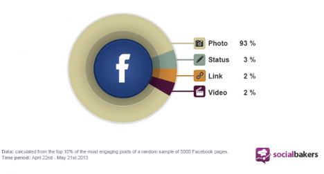 Sık yapılan 21 sosyal medya hatası!