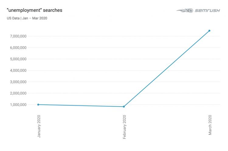 SEMrush araştırdı: Online reklam yatırımlarına bakarak gelecek fırsatları görmek