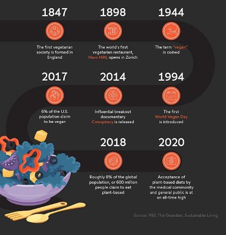 Vejetaryen pazar büyüyor; etsiz devrim midemizde nasıl konumlanacak?