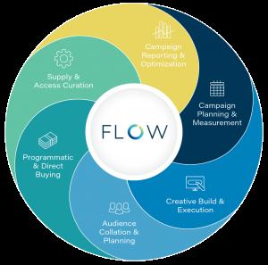 Adform'dan zahmetsiz modern pazarlama için yeni platform: FLOW