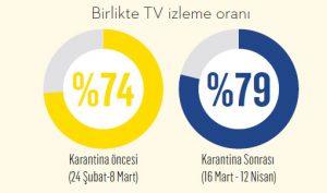 Televizyonun yeniden keşfi!