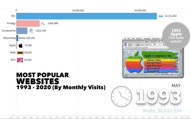 1993 yılından bugüne web'in zirve platformları!