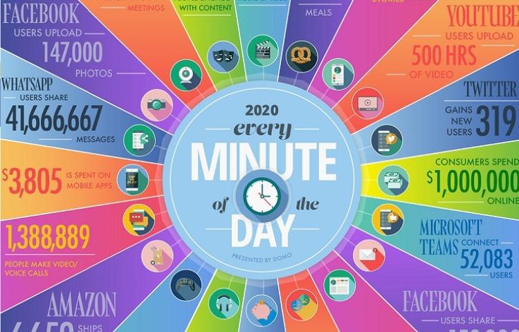 İnternette her 1 dakikada neler yaşanıyor?