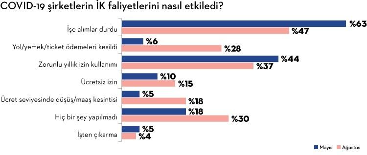 IAB-Marketing Türkiye Araştırdı: Dijital Reklamcılığın Geleceği