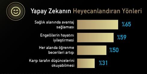 Türk halkı beynine çip taktırır mı?